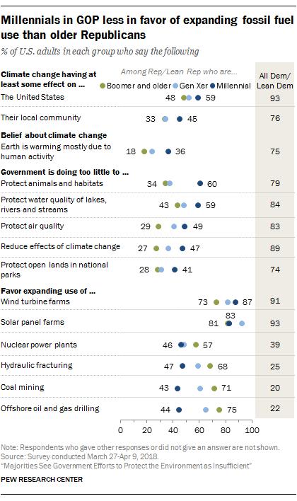FT_28.05.14_Climate_MillennialsinGOP.png