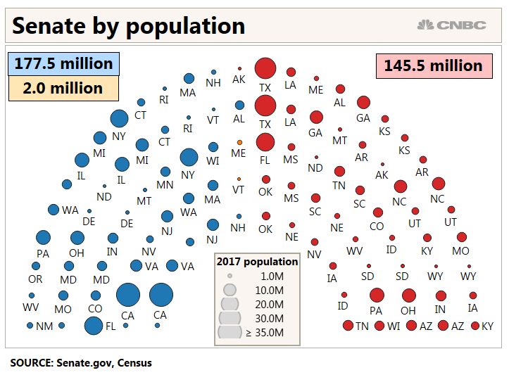SENATE BY POPULATION.PNG