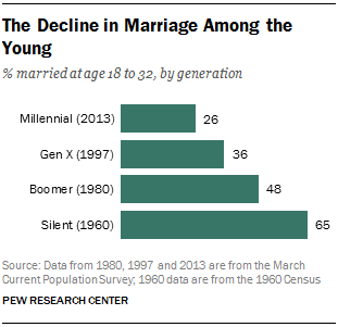 2014-03-11-pewresearch_declinemarriageage.png