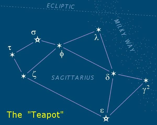 The core of the milky way can be easily identified by first locating Sagittarius or 'the teapot'.