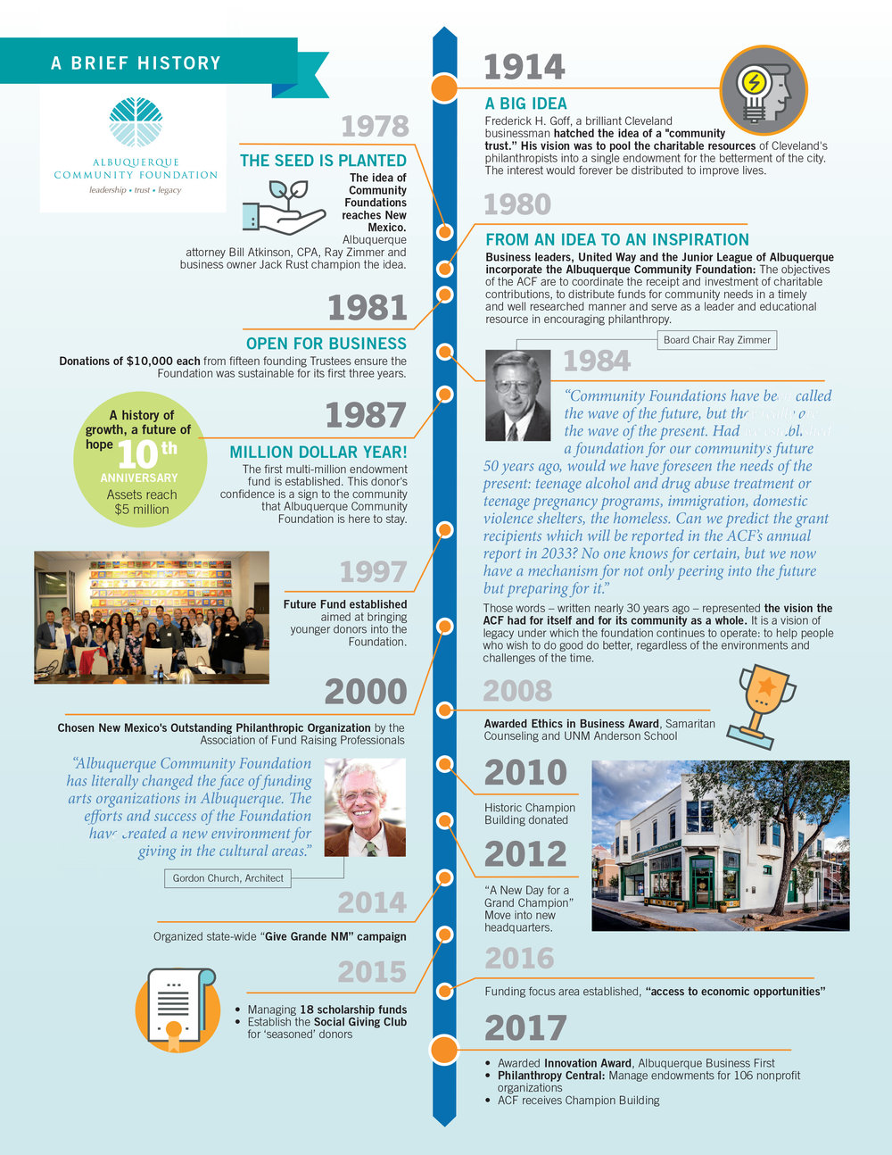The History of The Albuquerque Community Foundation
