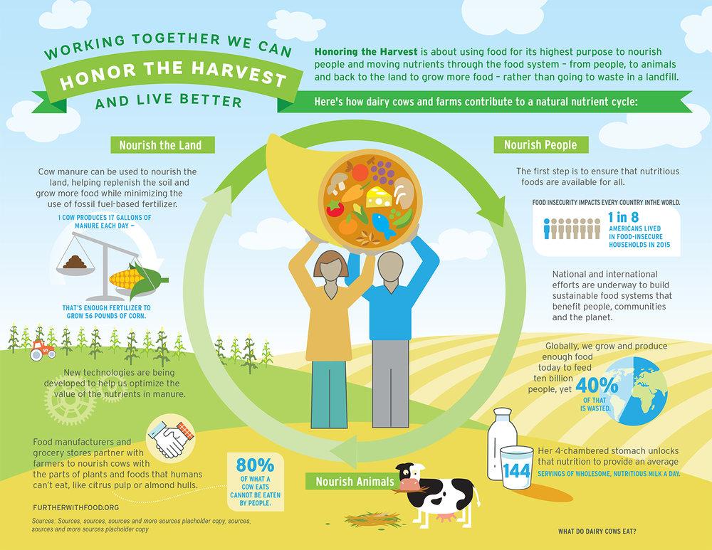 Infographic_Innovation Center for US Dairy.jpg