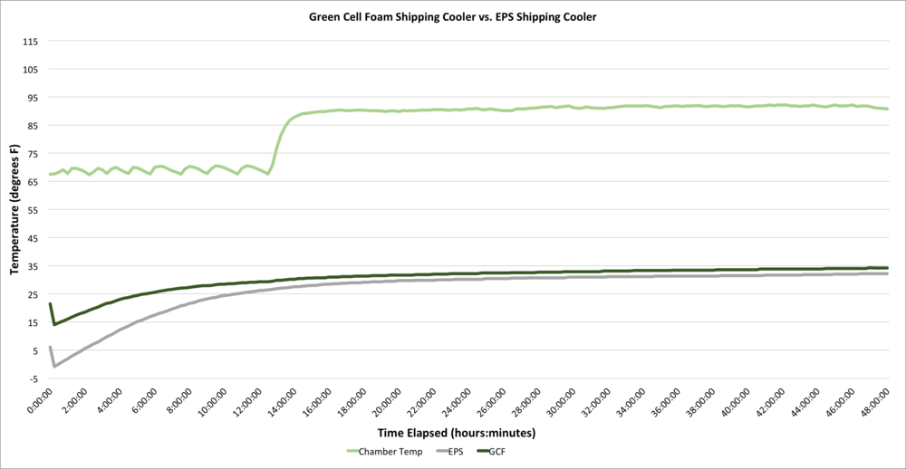 Green Cell Foam performance versus Styrofoam