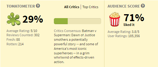 Batman v Superman ratings; via rottentomatoes.com