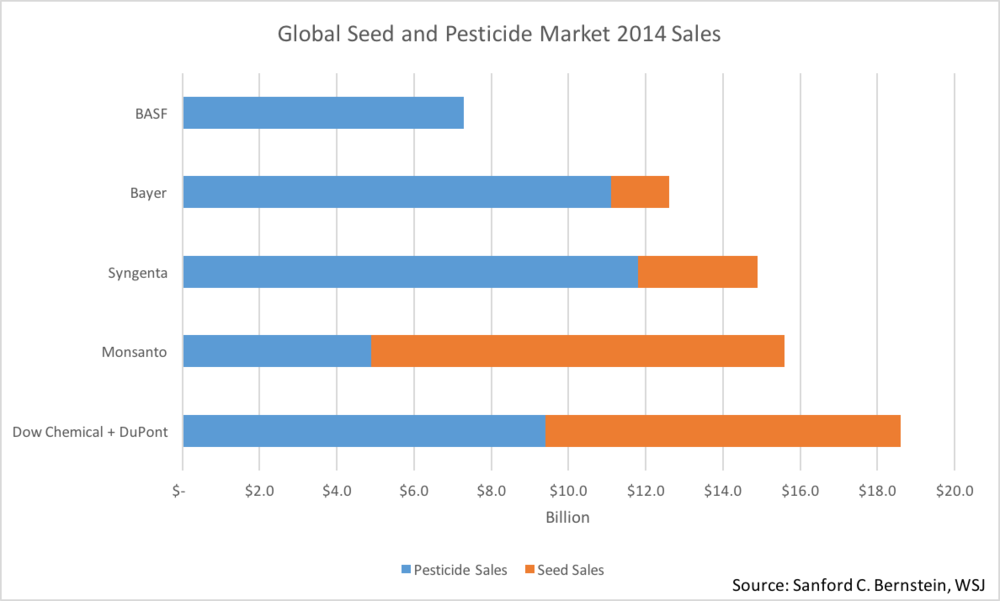 Dupont-Dow 2014 Sales.png