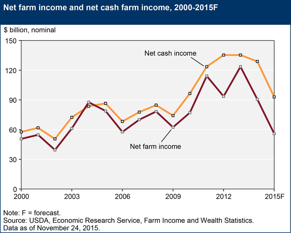 Net Farm Income, 2000-2015F