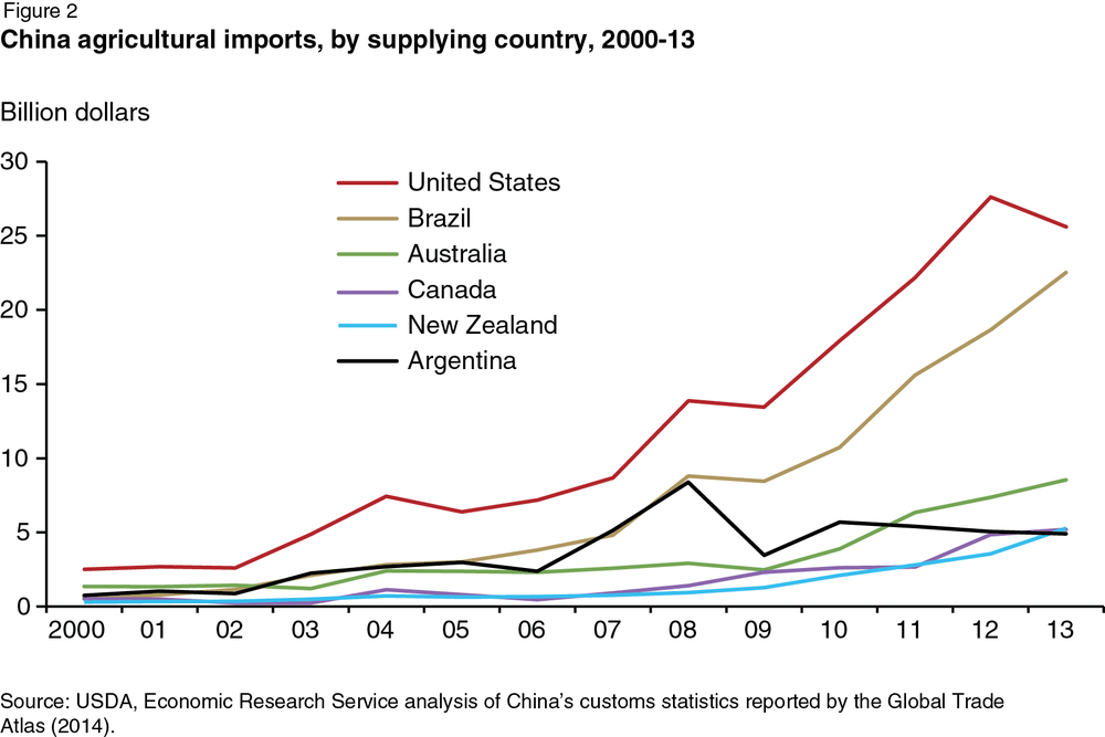China-imports-by-country