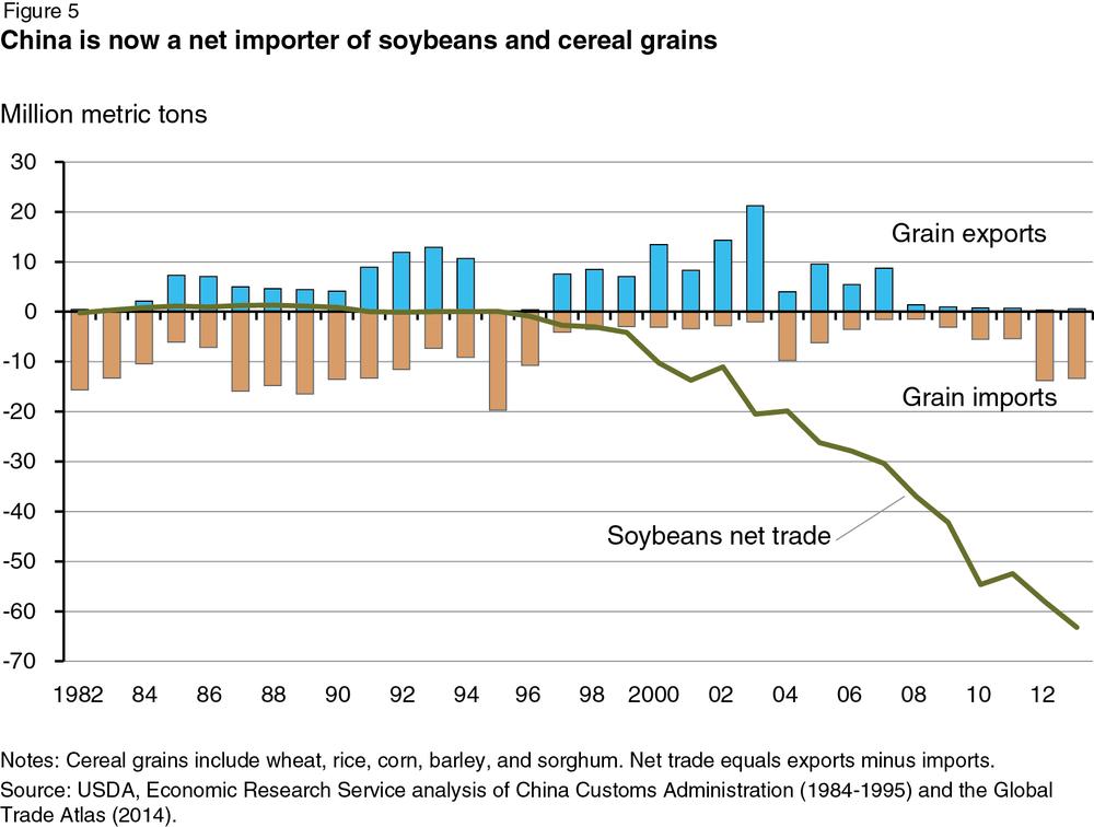 China-soybean-imports
