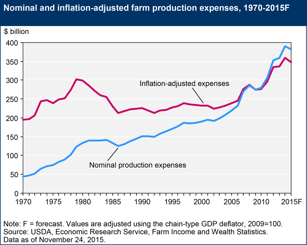 Production-expenses