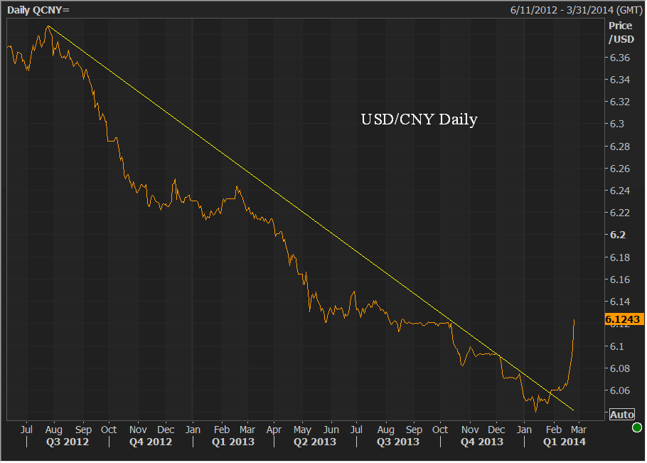 022714 usdcny.png