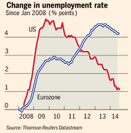 091114 euro us unemployment.png