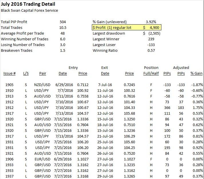 073116 monthly summary profit.png