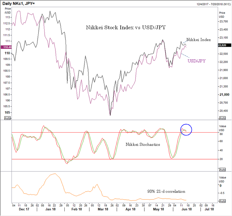 061518 jpy vs nikkei.png
