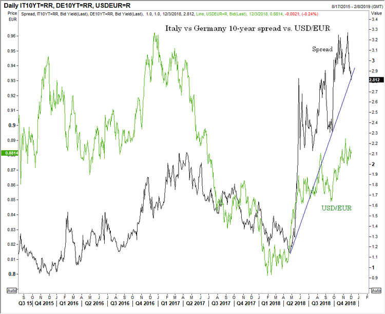 120318 euro italy spread.png