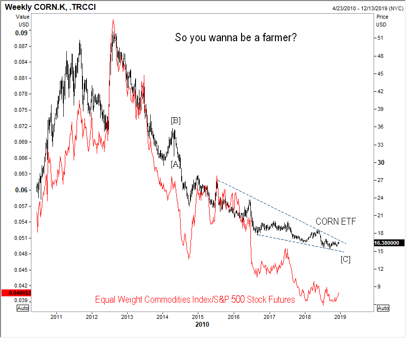 121718 corn vs commodities stocks.png