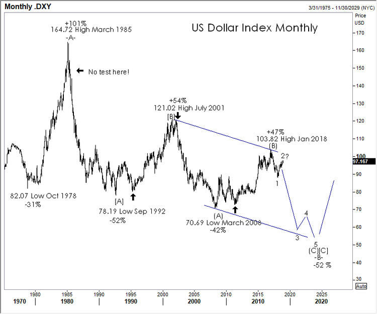 121718 dollar index monthly.png
