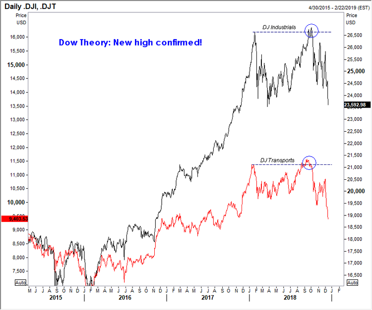 121818 dow theory.png