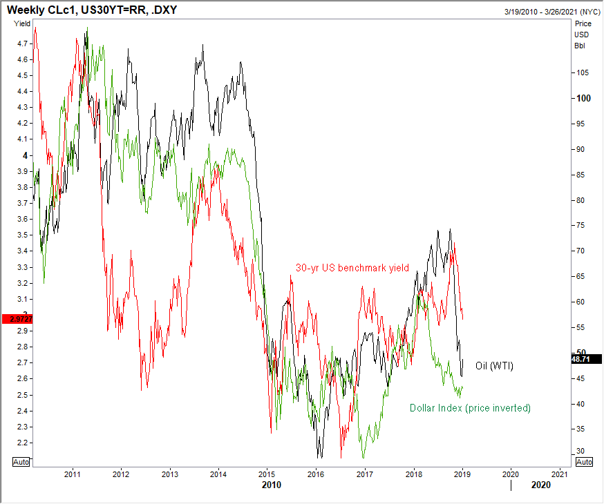 010419 oil dollar yield.png