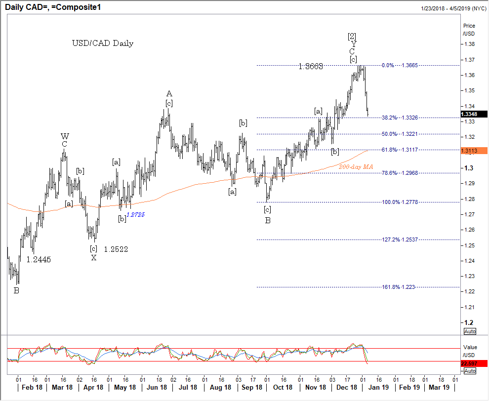 010719 cad daily.png
