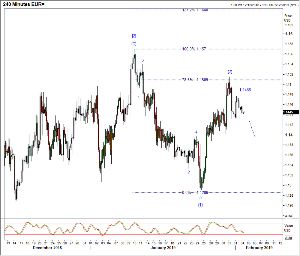 EUR USD 240 Min View Last Weeks Minor Rally And Failure At 11515 Represented A 786 Retracement Of Wave 1