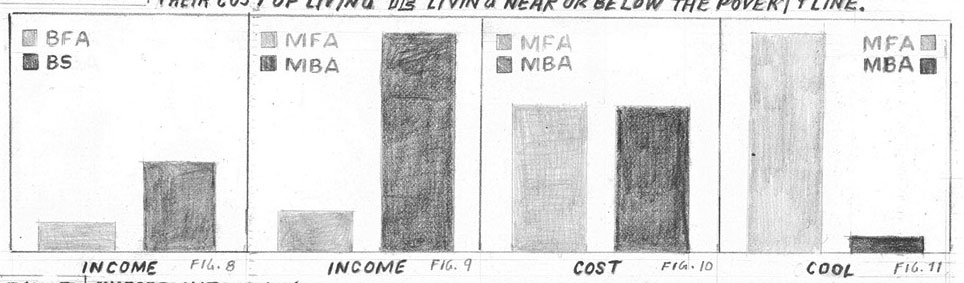 austinkleon: MFA vs. MBA chart from William Powhida's Why Are Artists Poor?