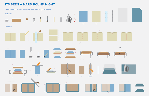 fuckyeahbookarts: Bookmaking infographic:Instructions for constructing hard cover books.
