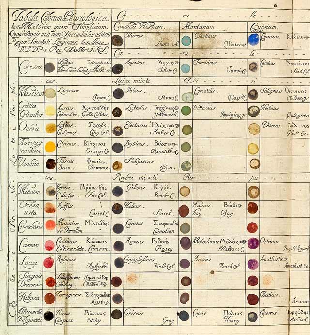 fuckyeahbookarts: wordsandeggs: Historical color wheel, via Imprint.