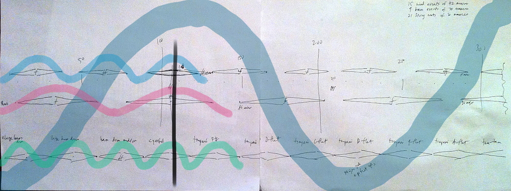 Annotation of Alex Ross'  analytical illustration . The three waves of the instrumental sections peak simultaneously, creating a grand crescendo, which occurs in the piece three times.
