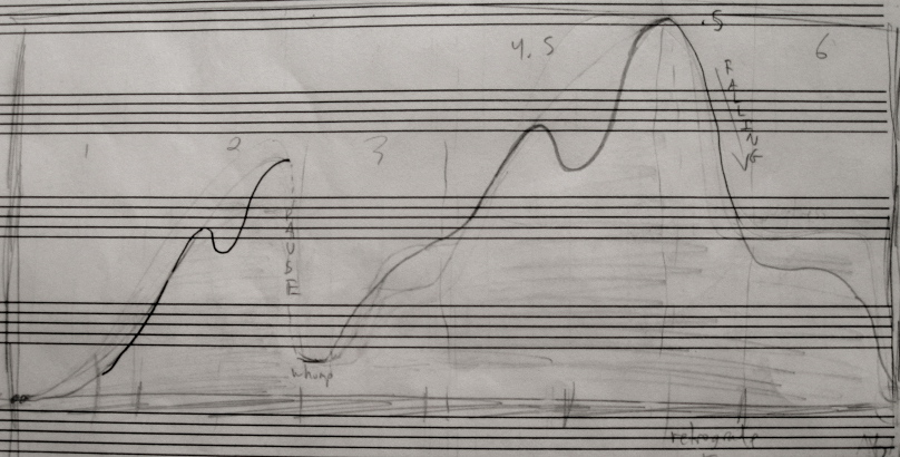 The horizontal axis is time. The vertical axis is intensity, loudness, and pitch.