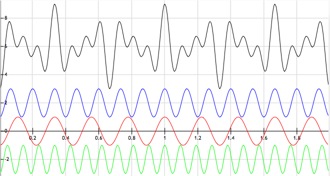 Green is strings, red is brass, blue is winds, and black is the three sine waves added together.