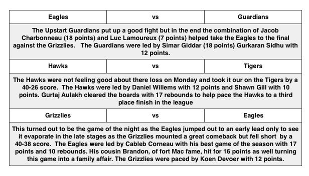 Final Game - June 25, 2016