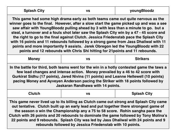 Final Game June 25, 2016