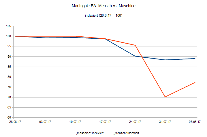 Martingale EA EquityVerlauf indexiert Mensch vs Maschine
