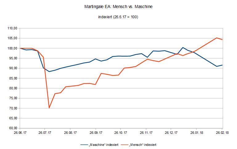 """Martingale-EA mit Gewinnwoche im """"Maschine""""-Setup und leichtem Rückgang im """"Mensch""""-Konto - beides im Rahmen des Tradingplans."""
