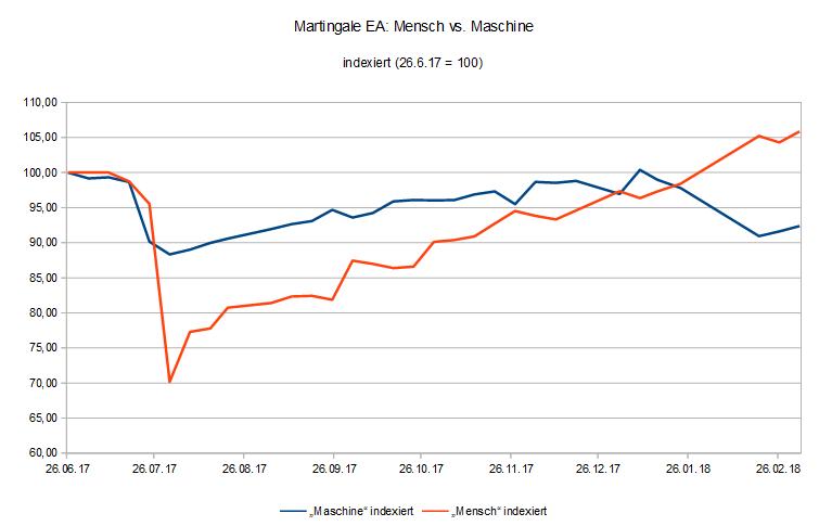 Martingale EA Trading im Vergleich