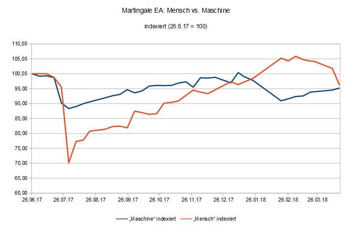 180416 EquityVergleich Martingale EA Mensch vs. Maschine.PNG