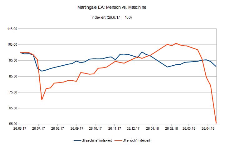 180509 EquityVergleich Martingale EA Mensch vs. Maschine.PNG