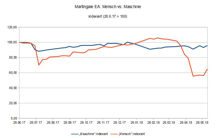 180604 EquityVergleich Martingale EA Mensch vs. Maschine.PNG