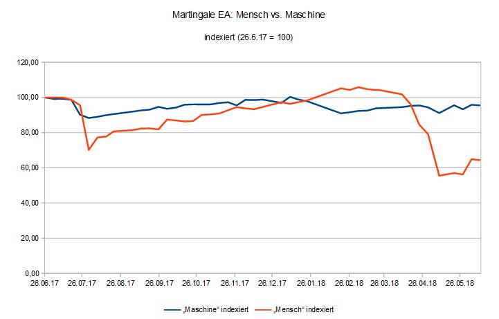 180611 EquityVergleich Martingale EA für MT4 Mensch vs. Maschine.PNG