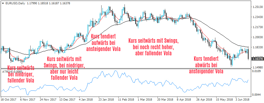 EURUSDDaily aus MT4 Marktphasen mit Beschreibung.jpg