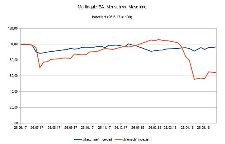 180618 EquityVergleich Martingale EA für MT4 Mensch vs. Maschine.PNG