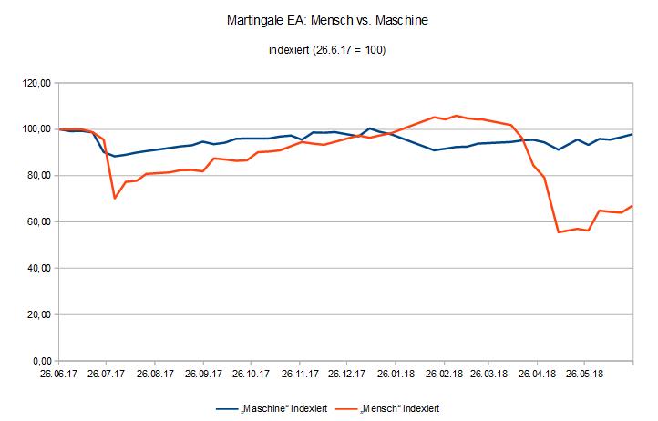 EquityVergleich Martingale EA für MT4 Mensch vs. Maschine.PNG