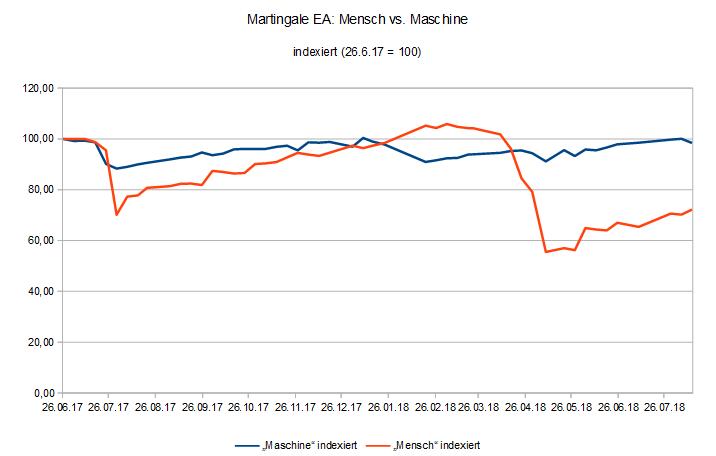 180813 EquityVergleich Martingale EA für MT4 Mensch vs. Maschine.PNG