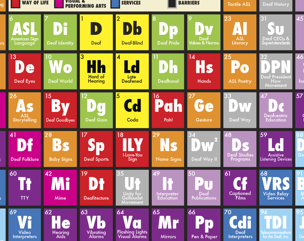 The Periodic Table Of Deaf Culture close up