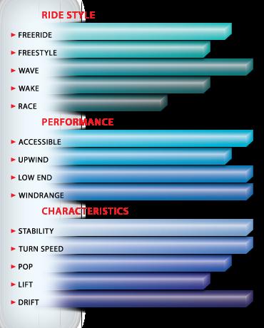 Peter Lynn Swell Characteristics
