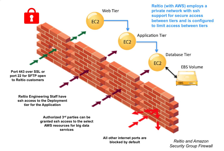 DRAFT Security - Reltio Cloud : Reltio Cloud