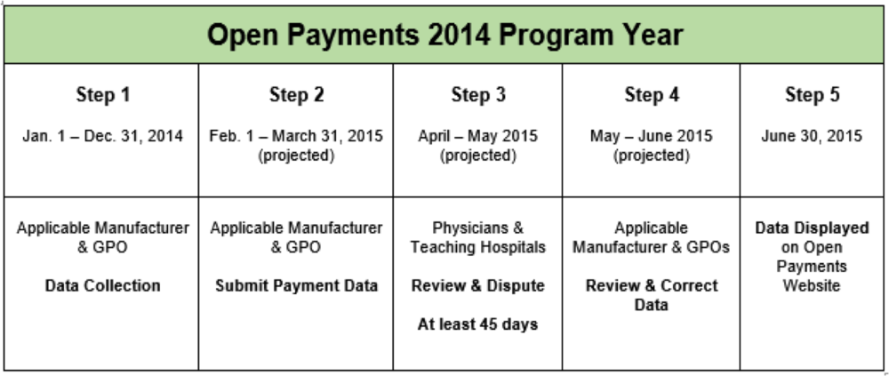 Schedule for Release of 2014 Open Payments Data