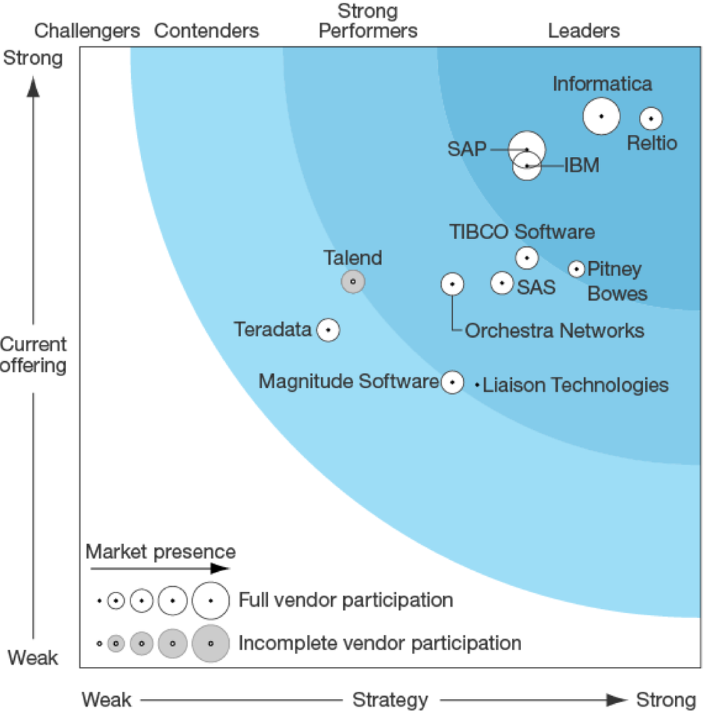 This graphic was published by Forrester as part of a larger research document and should be evaluated in the context of the entire document.    The Forrester Wave™: Master Data Management Q1 2016, , by Michele Goetz with Gene Leganza, Shaun McGovern and Matthew I  izzi,  Forrester Research, March 2016