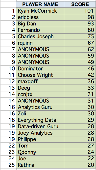 Reltio Data-driven Madness leader board