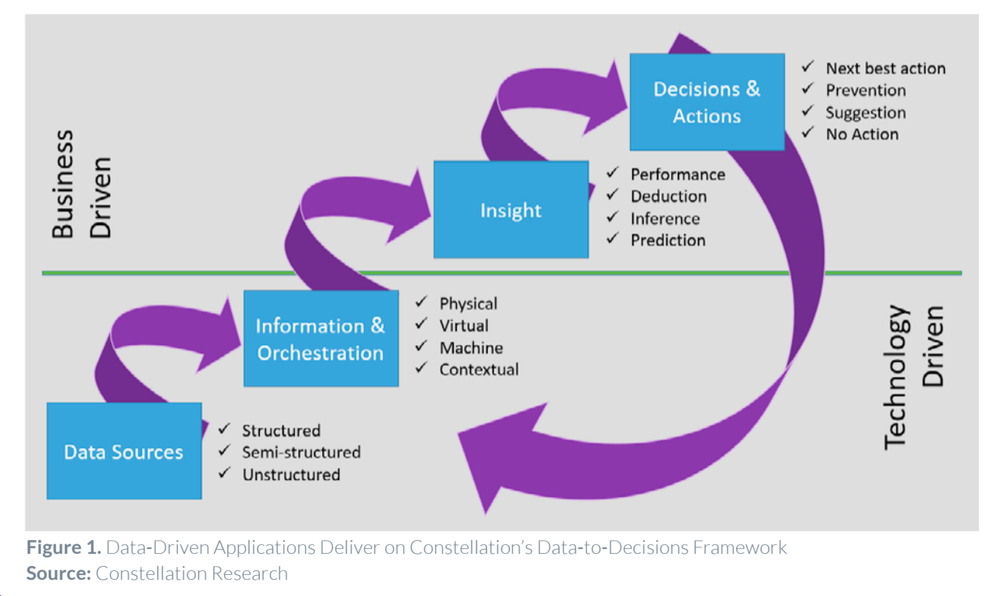 Reltio Data-driven Applications Deliver on Data-to-Decisions